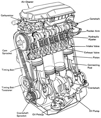 9 Types Of Engine Ever Build By Cylinders Configuration
